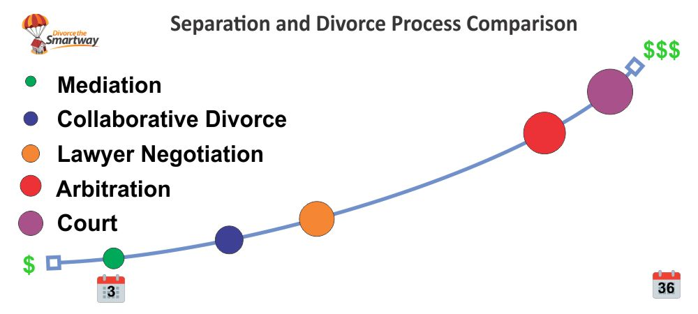 how much does a divorce cost in canada