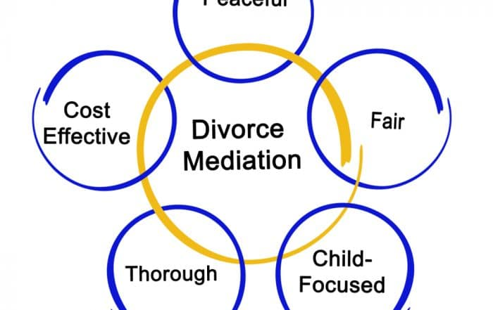Divorce Mediation