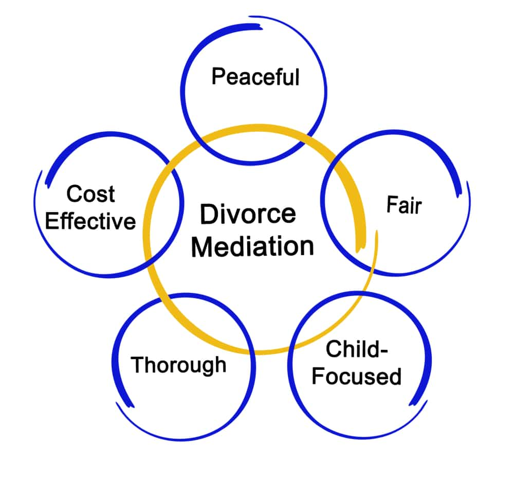 Mediation Services for a Divorce Soft Landing